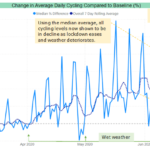 TTF data confirms cycling-weather correlation